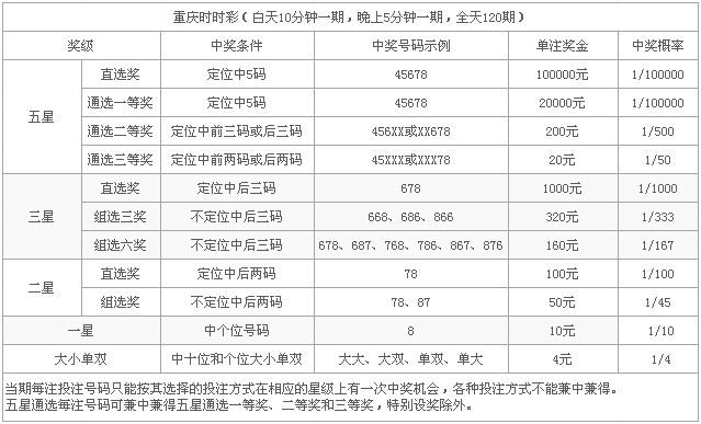 重庆时时彩如何买�ykd_重庆时时彩玩法介绍